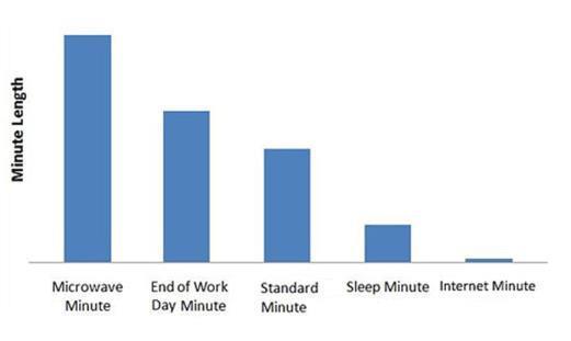 How long 1 minute feels